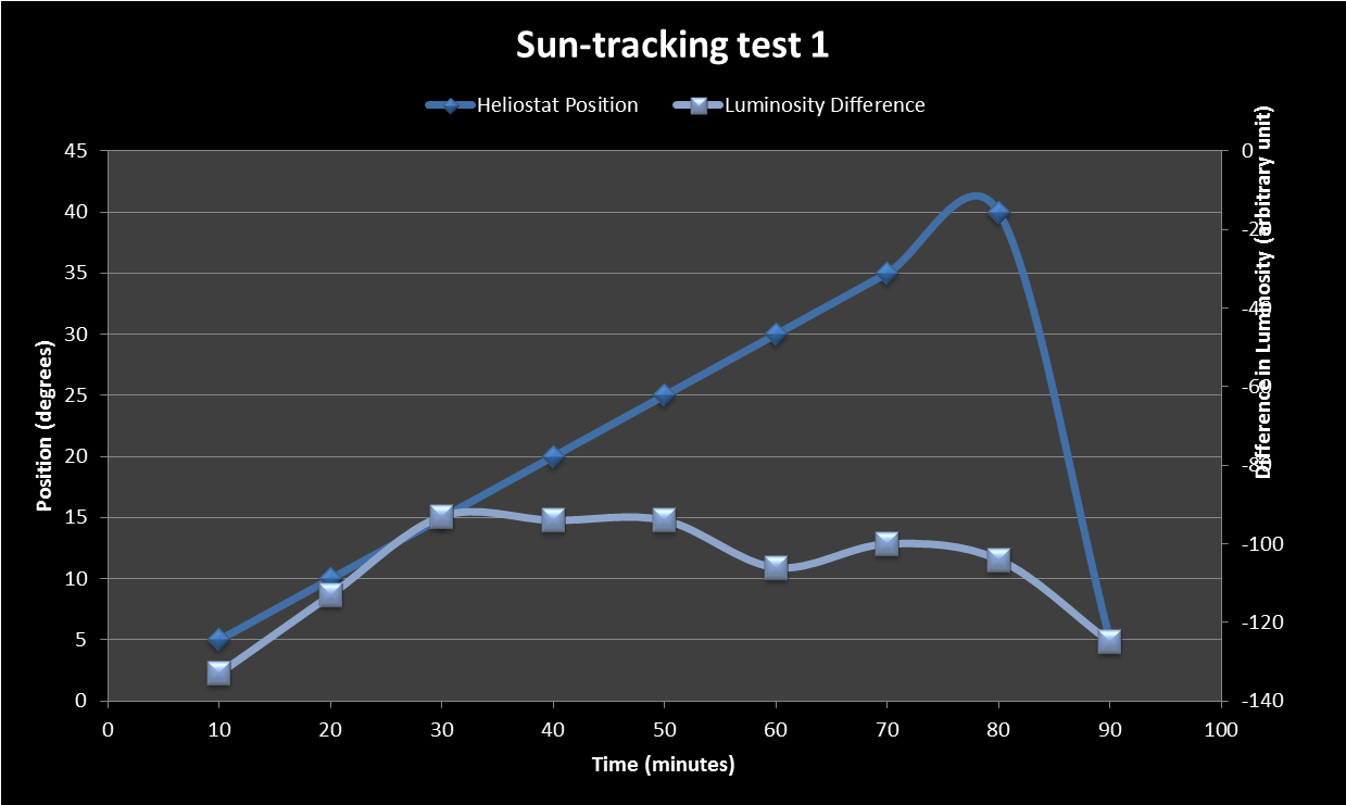 Sun Tacking Test 1