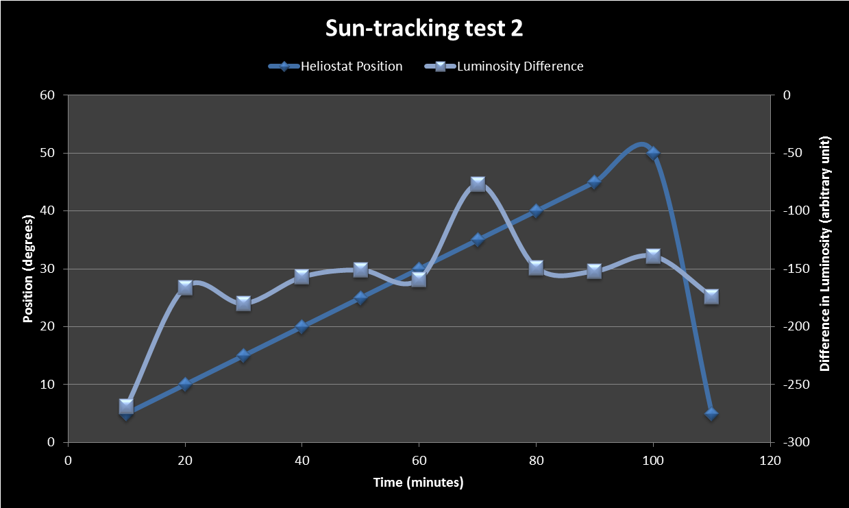 Sun Tracking Test 2