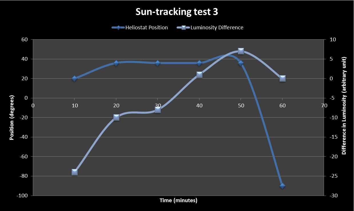 Sun Tracking Test 3