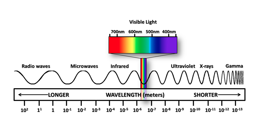 Electromagnetic Spectrum: http://www.ces.fau.edu/nasa/module-2/radiation-sun.php